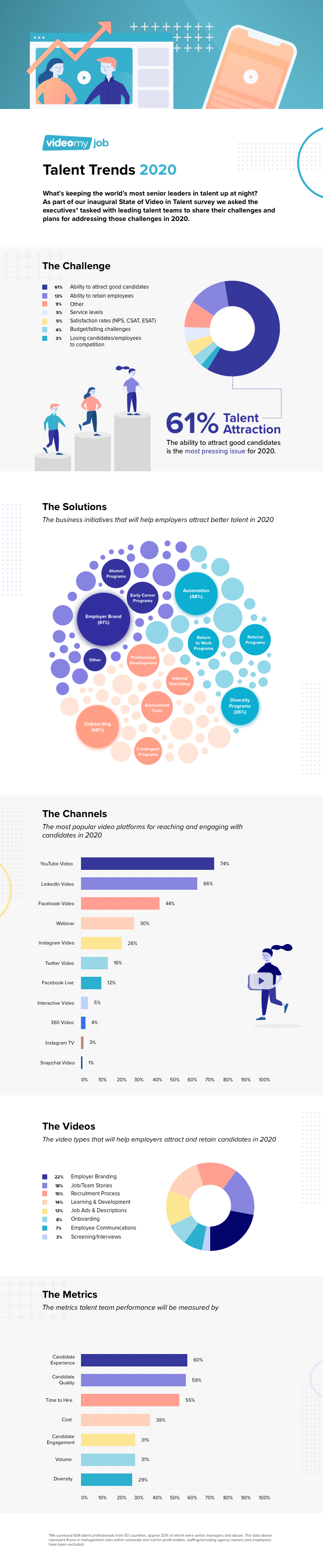 VideoMyJob Talent Trends [Infographic]