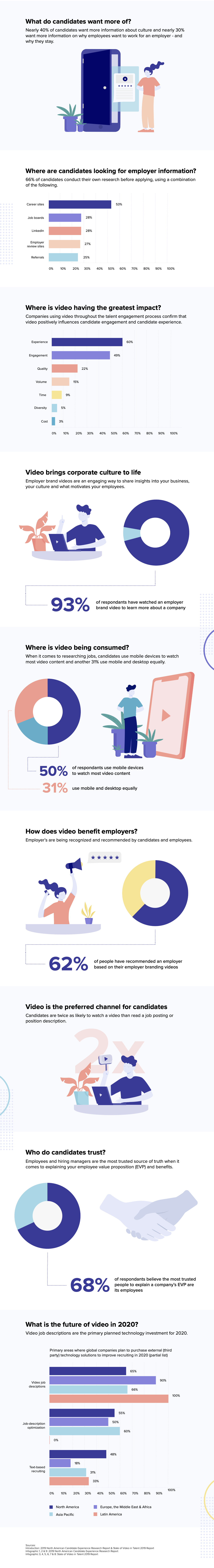 Candidate Experience Infographic