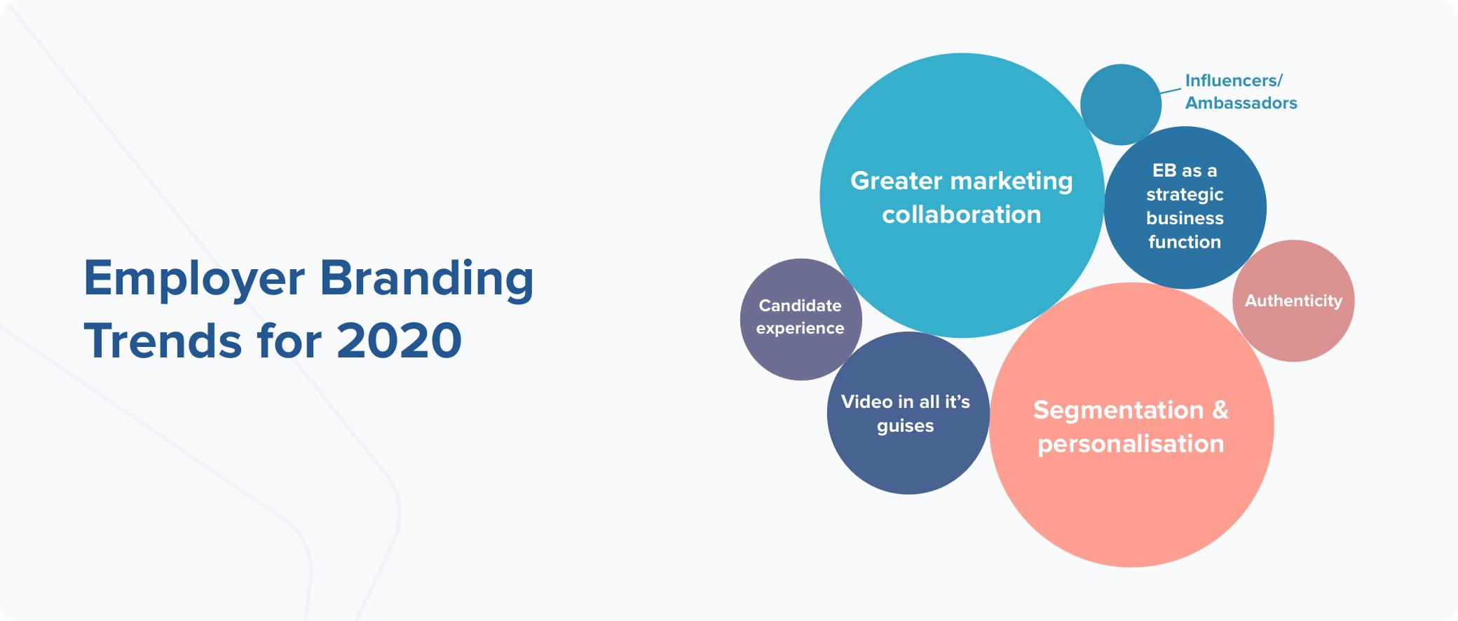2020 Employer Branding Trends