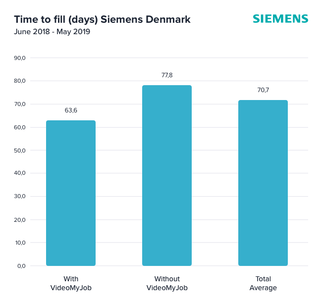 Siemens-Time-to-Fill-Blog